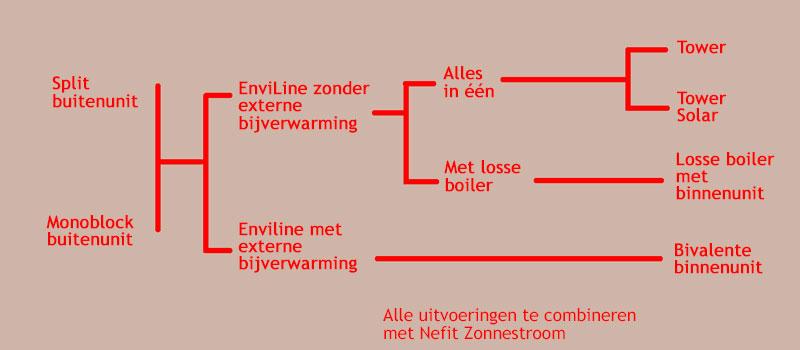 EnviLine, warmtepomp voor het duurzaam verwarmen en koelen van uw woning