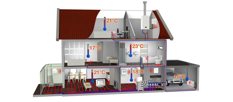 Intelligent en flexibel uw huis verwarmen met evohome, via touchscreen of smartphone